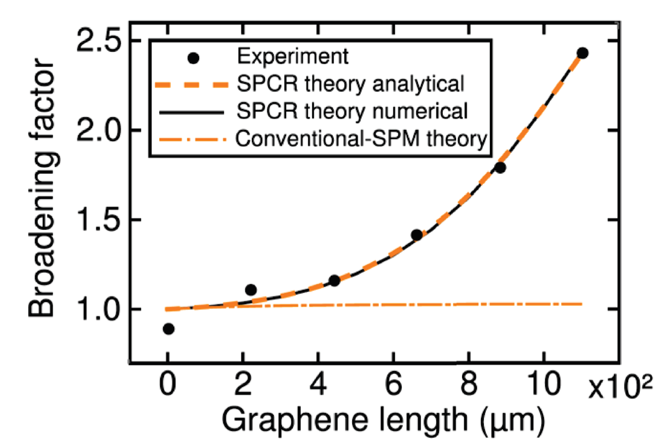 Graphene on silica broadening new